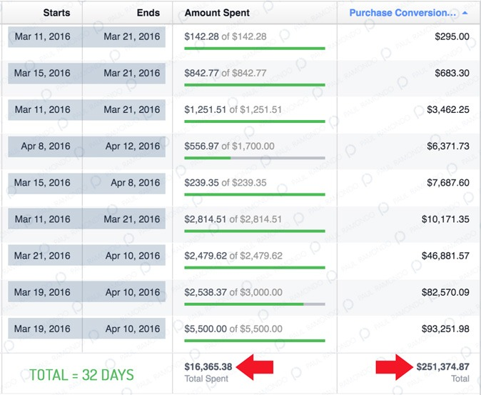 insane facebook ads roi