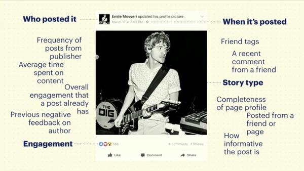 facebook algorithm signals