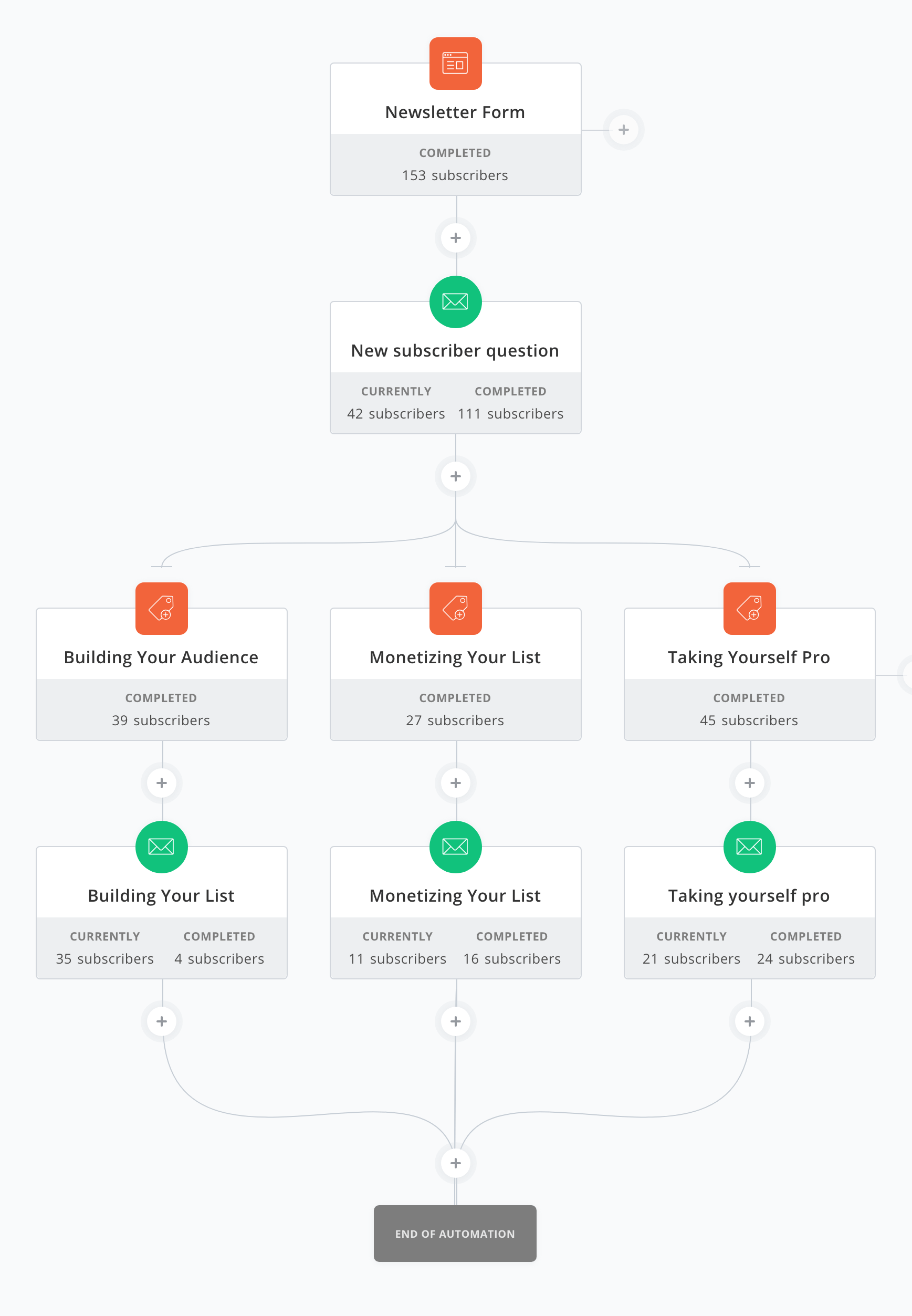 convertkit review automations example