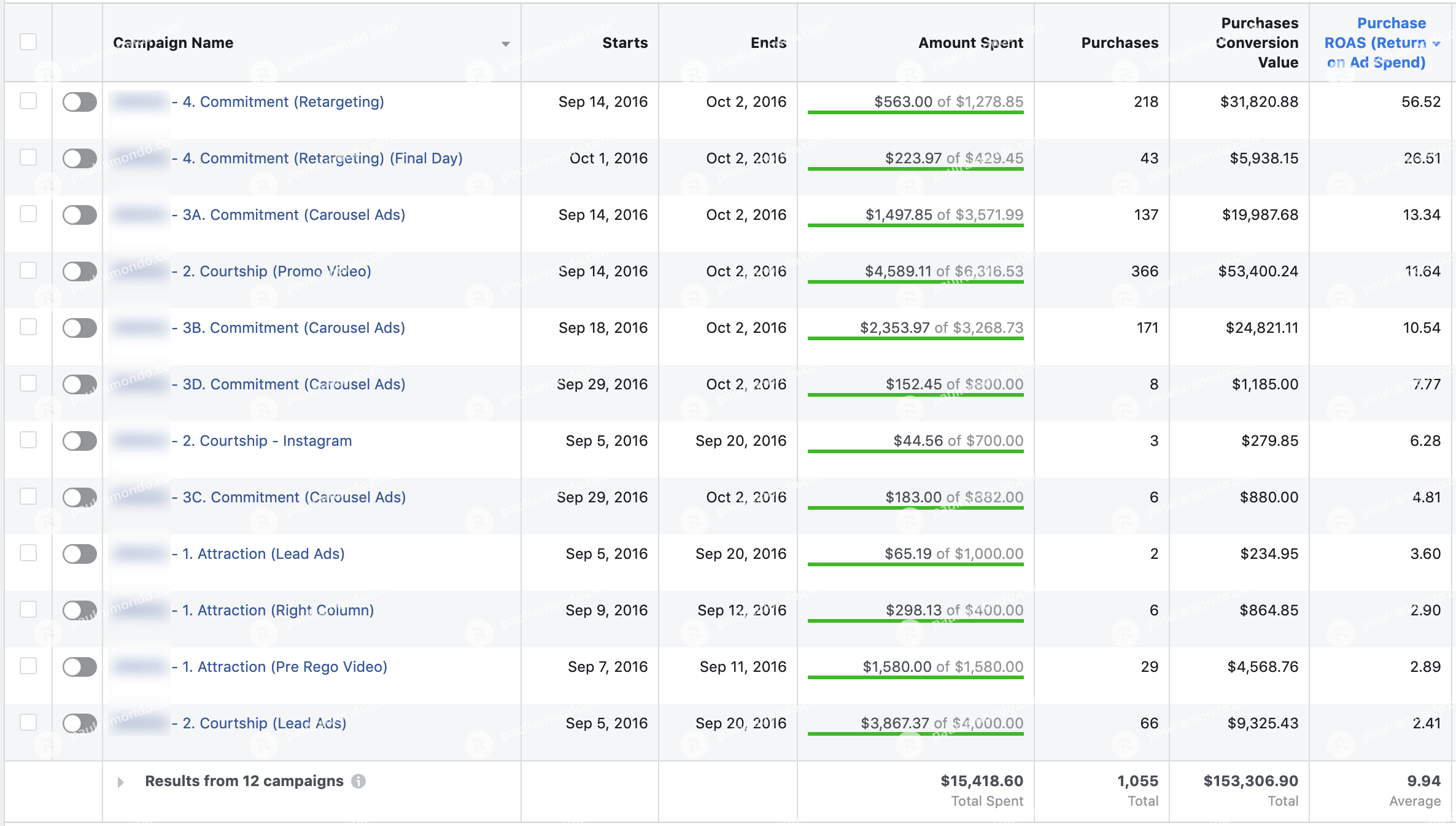 facebook ads case study 2016 results