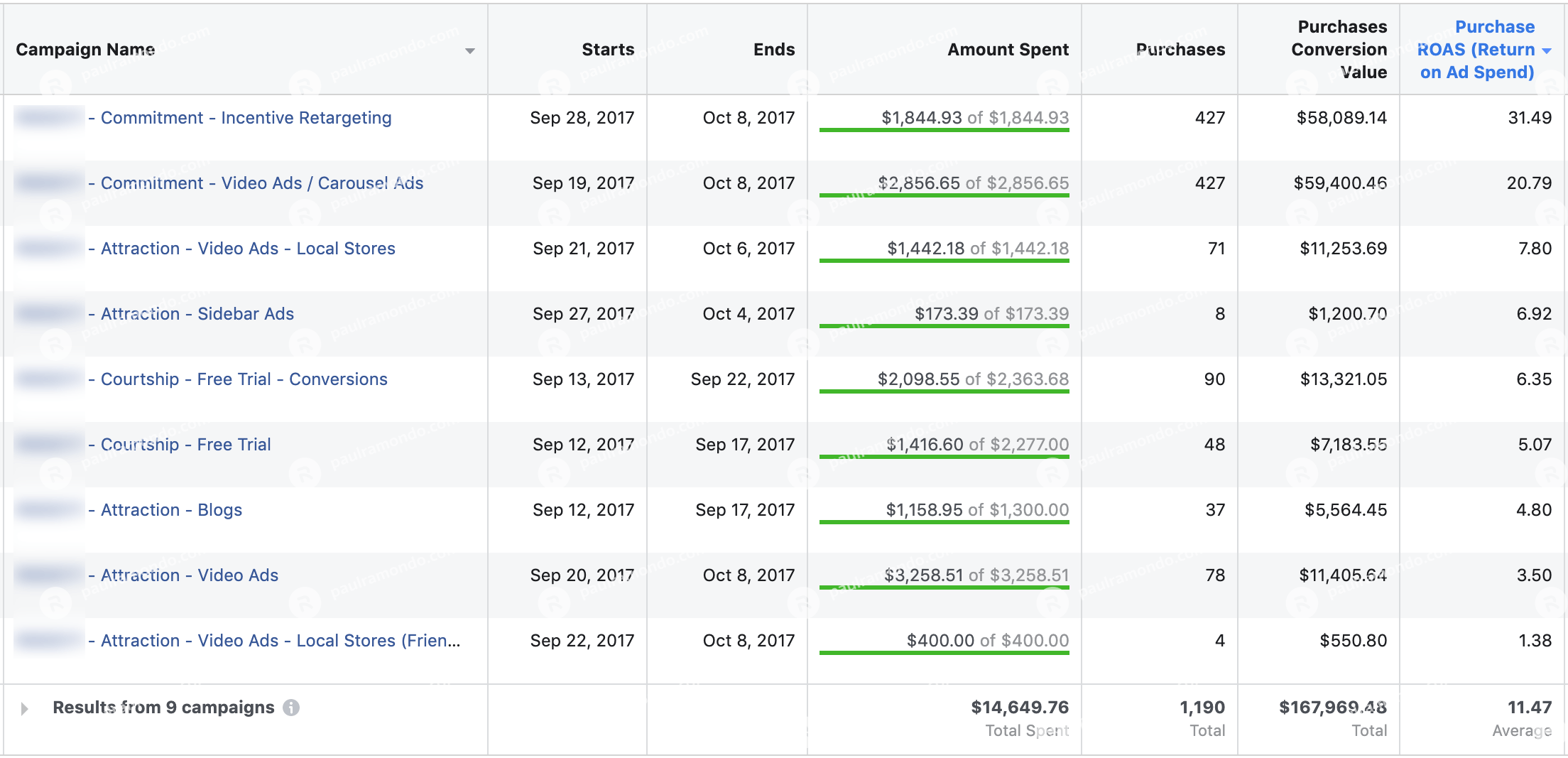 facebook ads case study november 2017